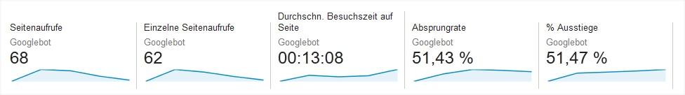 Eigene Analytics-Kennzahlen für den Googlebot