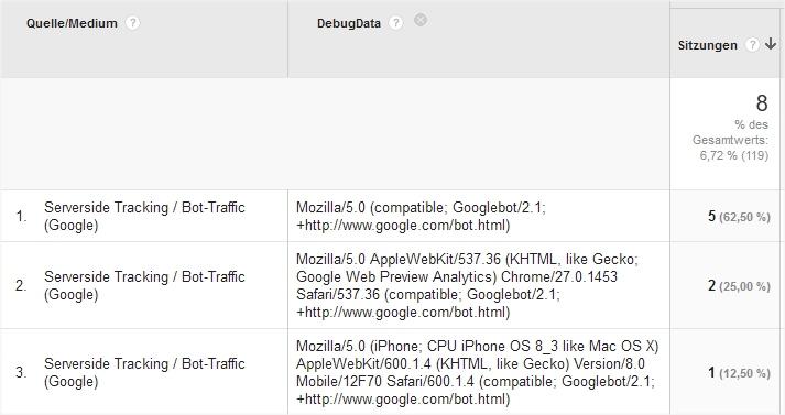 User Agents des Googlebot in Analytics sichtbar gemacht