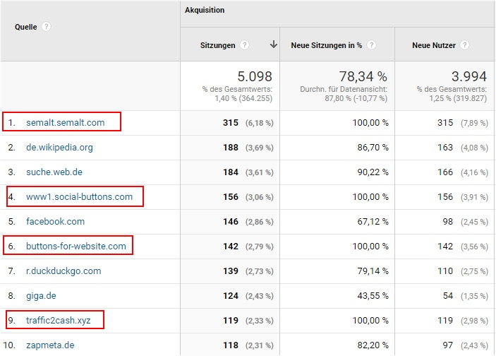 Referrer Spam in Google Analytics