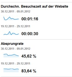 Statistik in Google Analytics