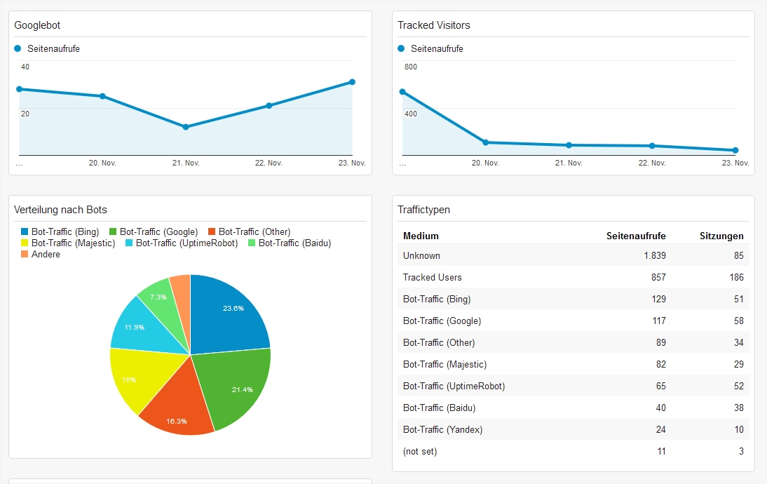 Dashboard für Bots in Analytics