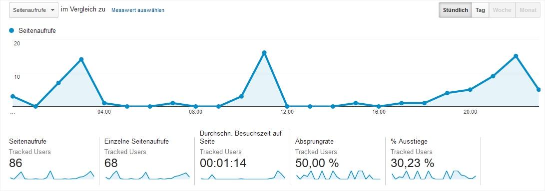 Analytics-Verlauf aus Serversicht