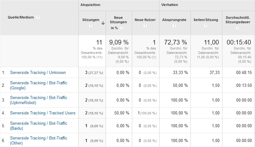 Bots und User in einem Analytics-Profil